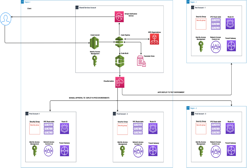 A multi-account, multi-region pipeline setup to manage networking resources