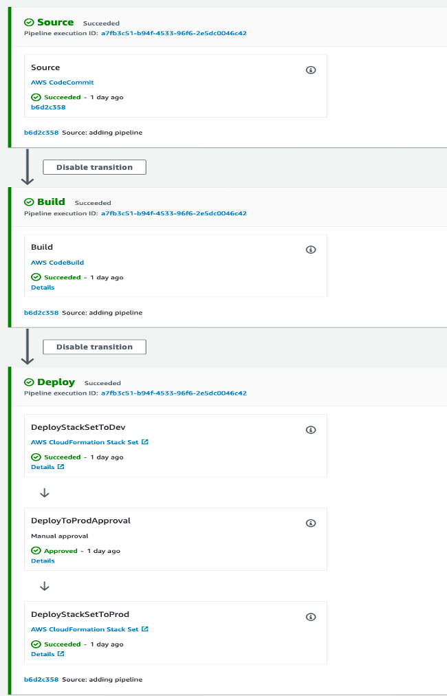 A screenshot of the stages in the pipeline for managing networking resources