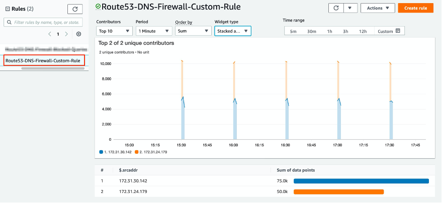 Image showing Contributor Insights Custom Rule visualization graph