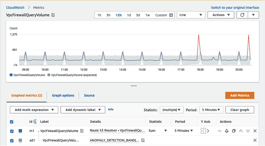 Image showing CloudWatch VpcFirewallQueryVolume Metric anomaly detection