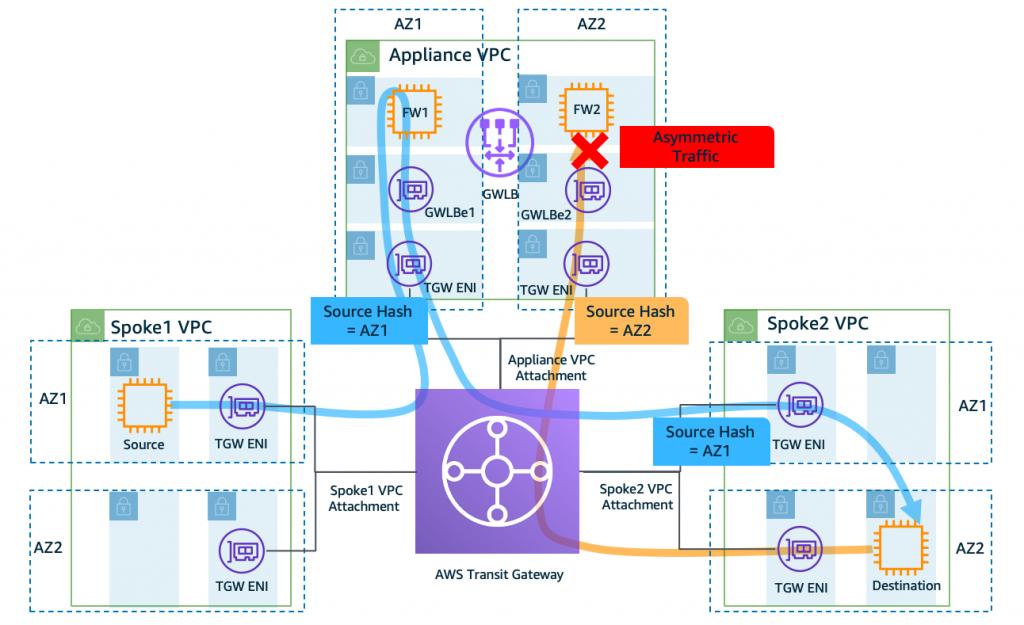 Figure 2a: Asymmetric traffic flow when Transit Gateway Appliance Mode is disabled on the Appliance VPC attachment (default behavior)
