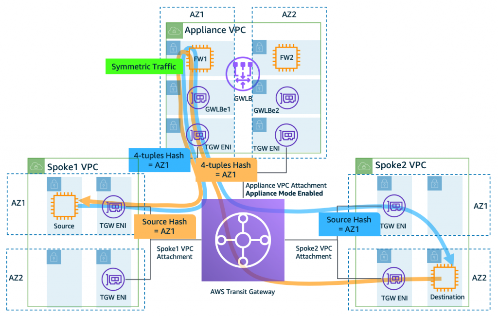 Figure 2b: Symmetric traffic flow when Transit Gateway Appliance Mode is enabled on the Appliance VPC attachment