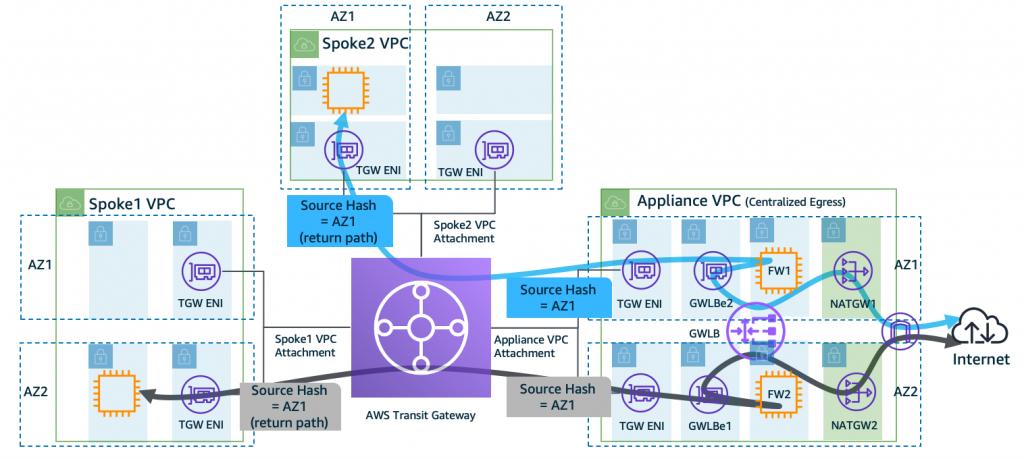 Figure 2c: Appliance Mode is disabled (default behavior) on the dedicated Internet egress Appliance VPC