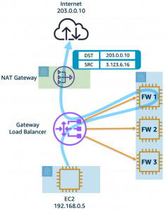 Figure 5a: One-arm firewall deployment – The firewalls are just for traffic inspection whereas NAT Gateway is performing translation.
