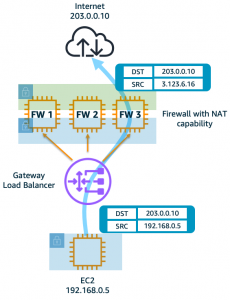 Figure 5b: Two-arm FW deployment - The firewalls (in two-arm mode) perform both inspection and translation.