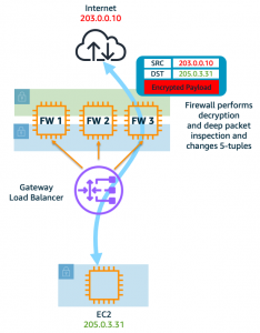 Figure 6b: The firewall, in two-arm mode, decrypts and encrypts before sending traffic out to Internet and vice-versa.