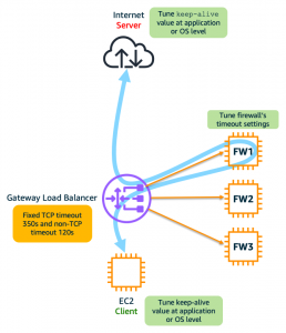 Figure 1: Set the keep-alive and timeout values at client/server (application or OS level) or firewalls respectively