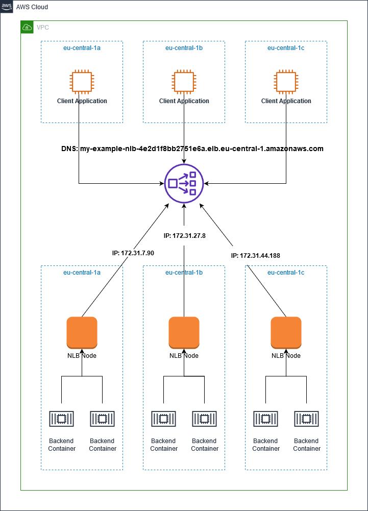 Resolving NLB DNS name returns IP addresses for all enabled AZs