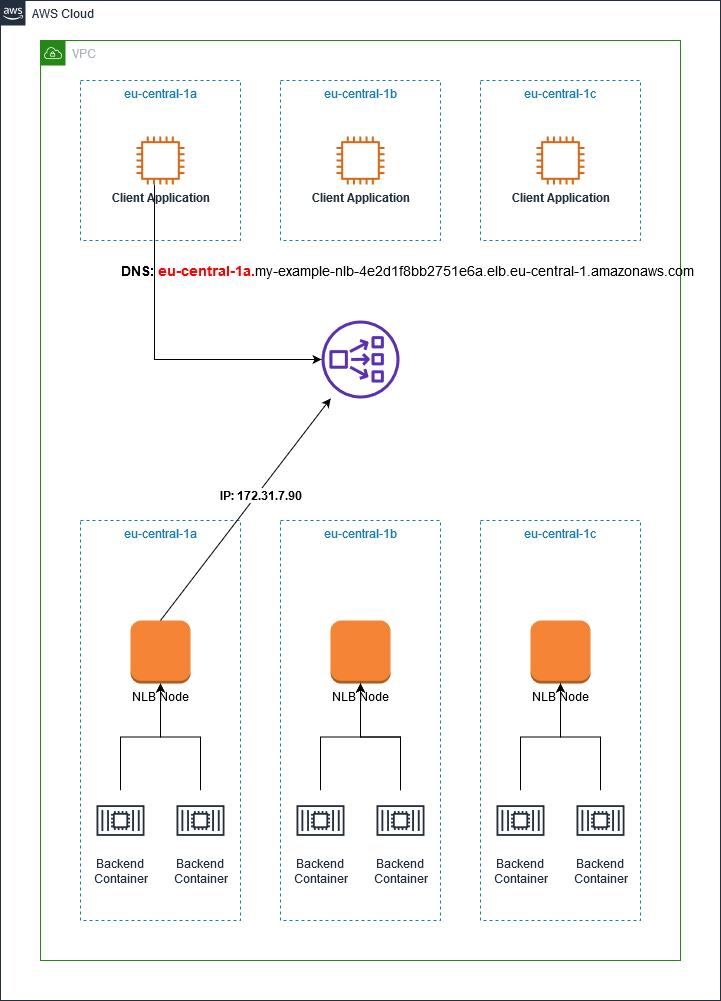 Resolving NLB local node returns 1 IP address