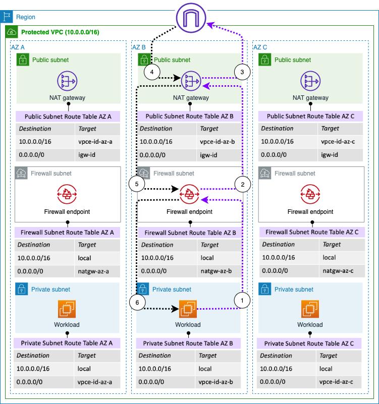 Figure 2: Traffic symmetry in multi-AZ deployments