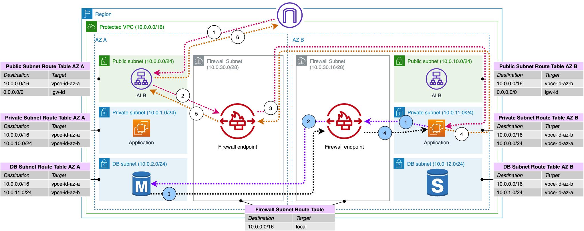 Figure 3: inter-AZ traffic inspection local to client's AZ