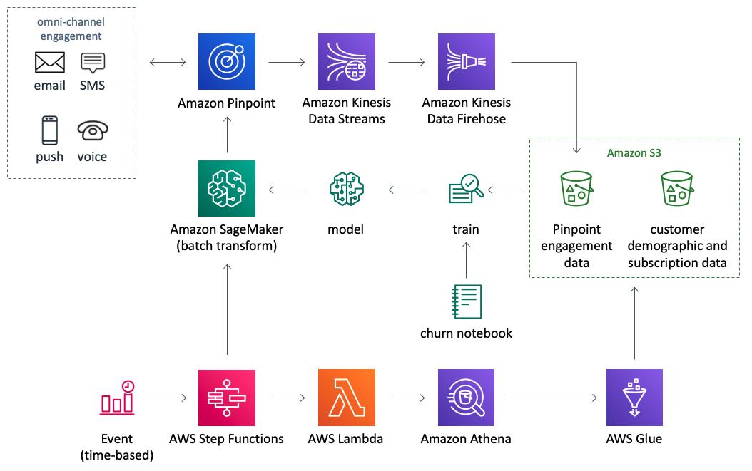 Predictive Segmentation Using Amazon Pinpoint And Amazon
