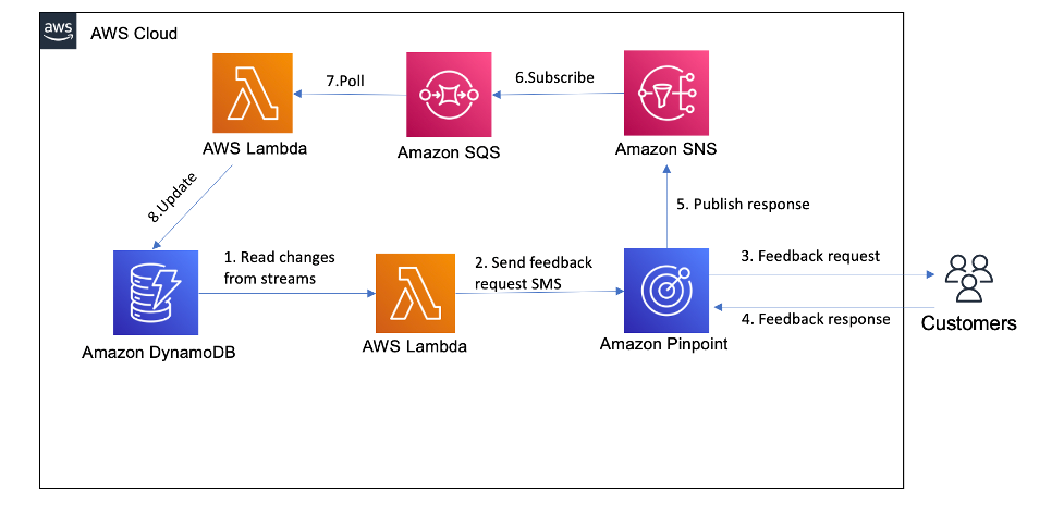 The architecture of a feedback collector application that is composed of serverless AWS services