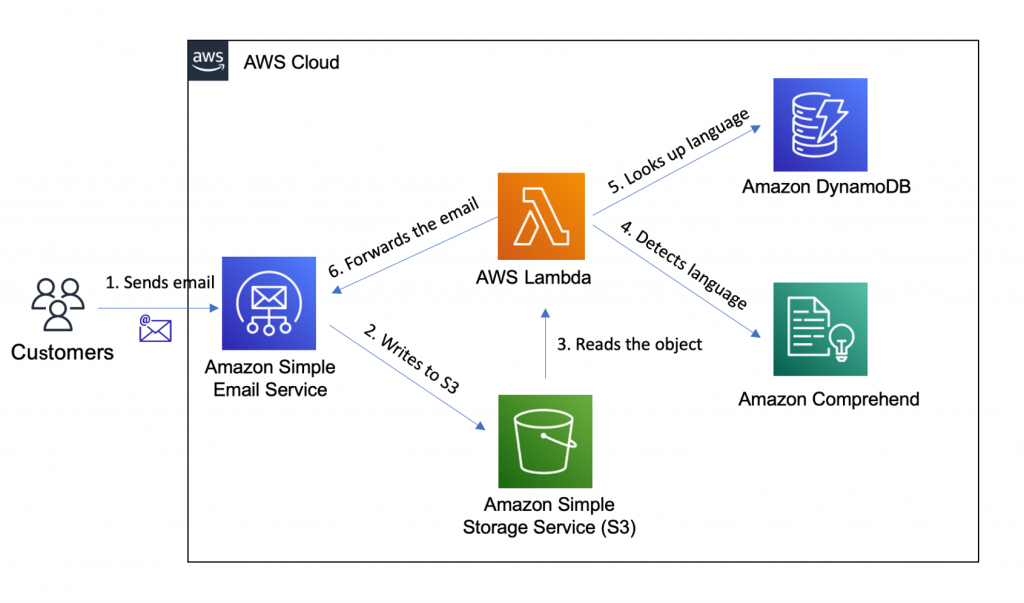 Architecture showing how to forward emails by content using Amazon SES