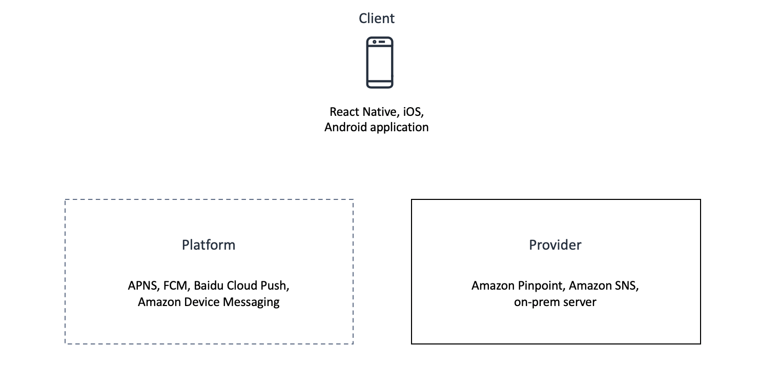 client, platform and provider components with no connections