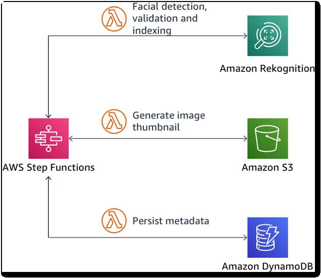 Plusieurs fonctions AWS Lambda gérées avec une machine à états AWS Step Functions
