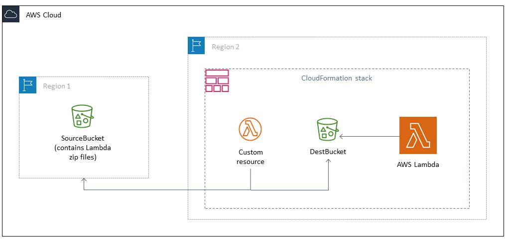 CloudFormation Lambda Deployment