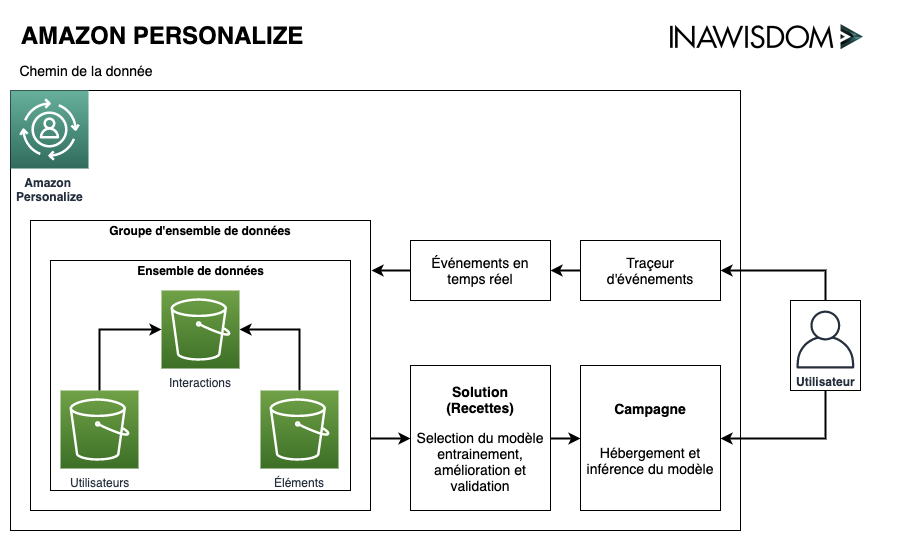 Overall Amazon Personalize architecture at Inawisdom