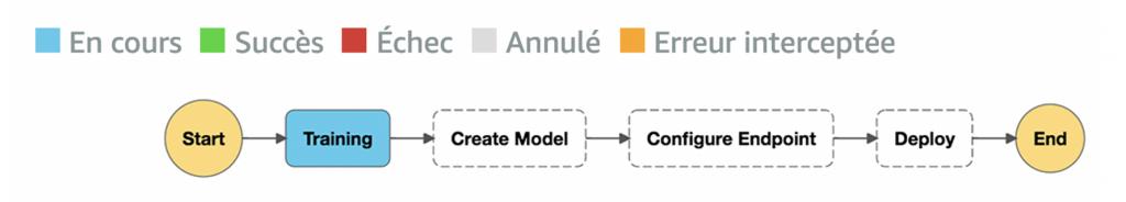 AWS Step Functions pour Workflow TF2 sur Amazon Sagemaker