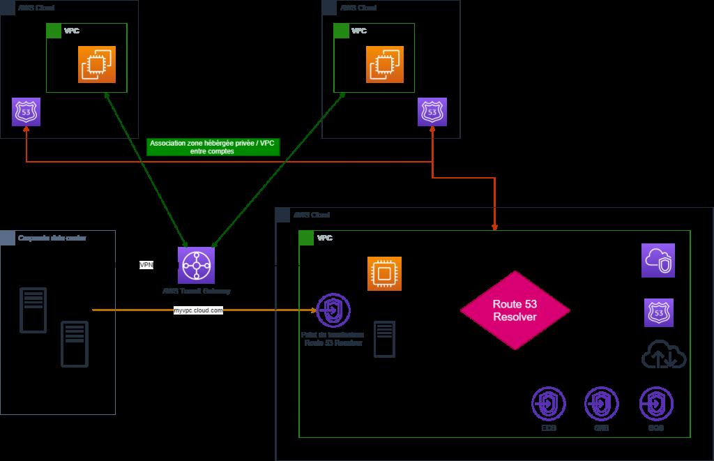 DNS Management - Partage de points de terminaison PrivateLink entre VPC