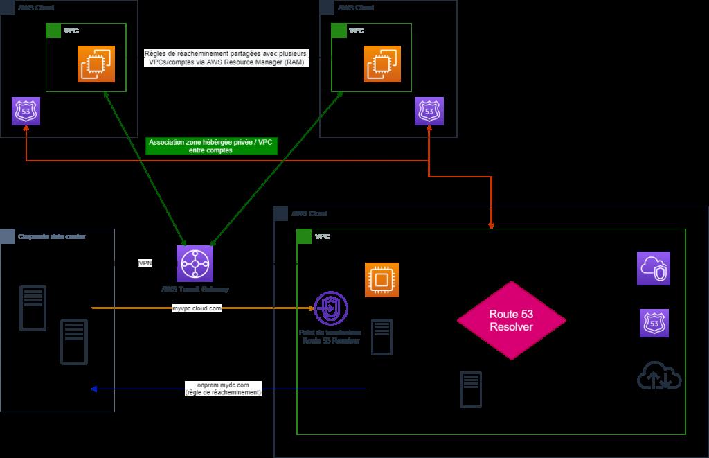 DNS Management - Point d'entrée unique - Exemple 1