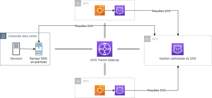 DNS Management of Hybrid Cloud