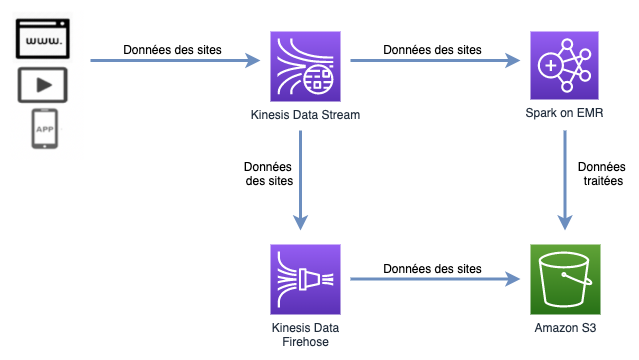 Persistence Data Stream vers Amazon S3 - Solution avec Amazon Kinesis Data Firehose