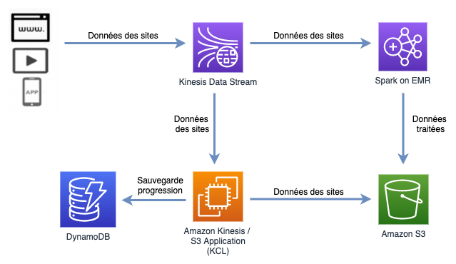 Persistence Data Stream vers Amazon S3 - Solution avec KCL