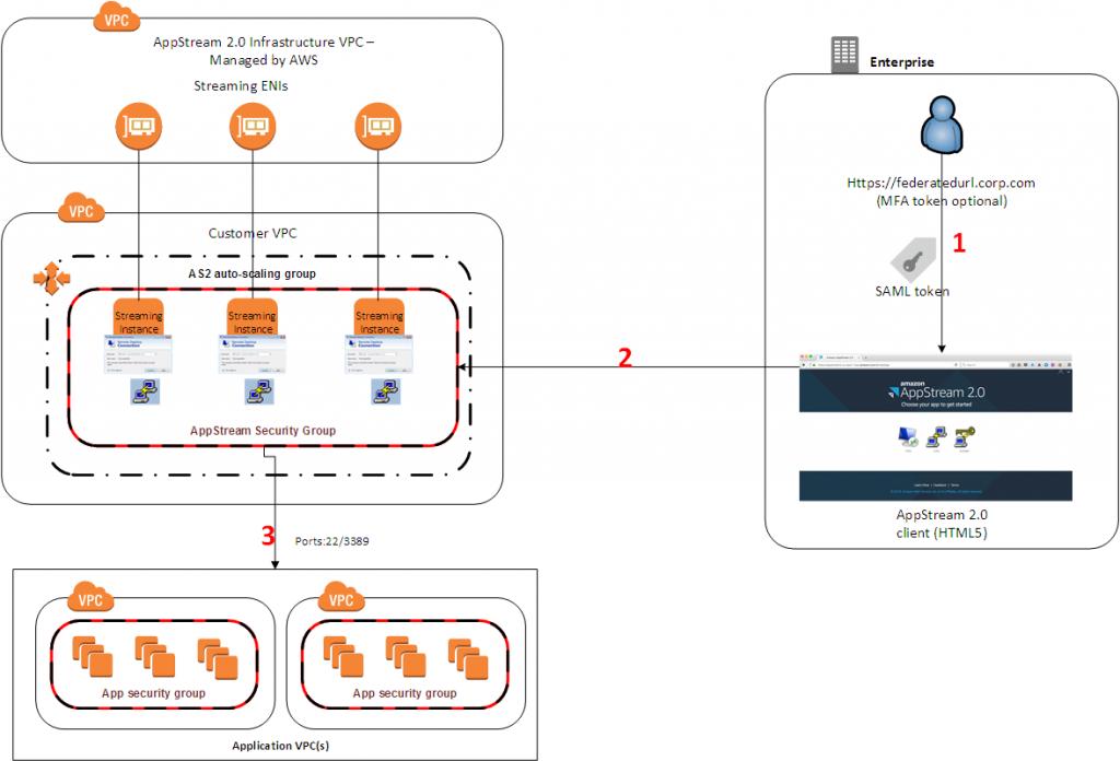 AppStream 2 - Bastion - Schéma architecture generale