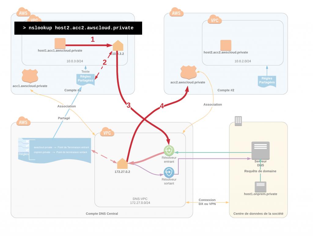 Cas d'usage de la résolution de domaines au travers de plusieurs compte AWS.