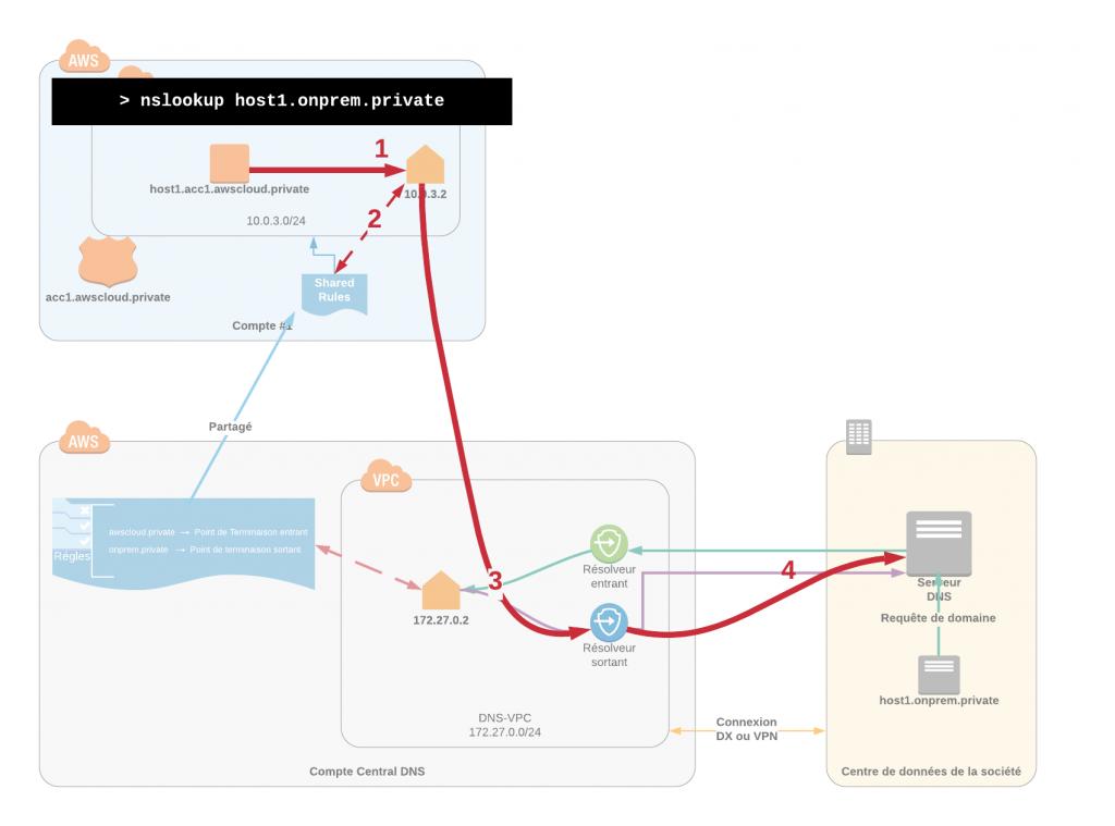 Cas d'usage de la résolution de domaines sur site depuis des charges de travails sur AWS.