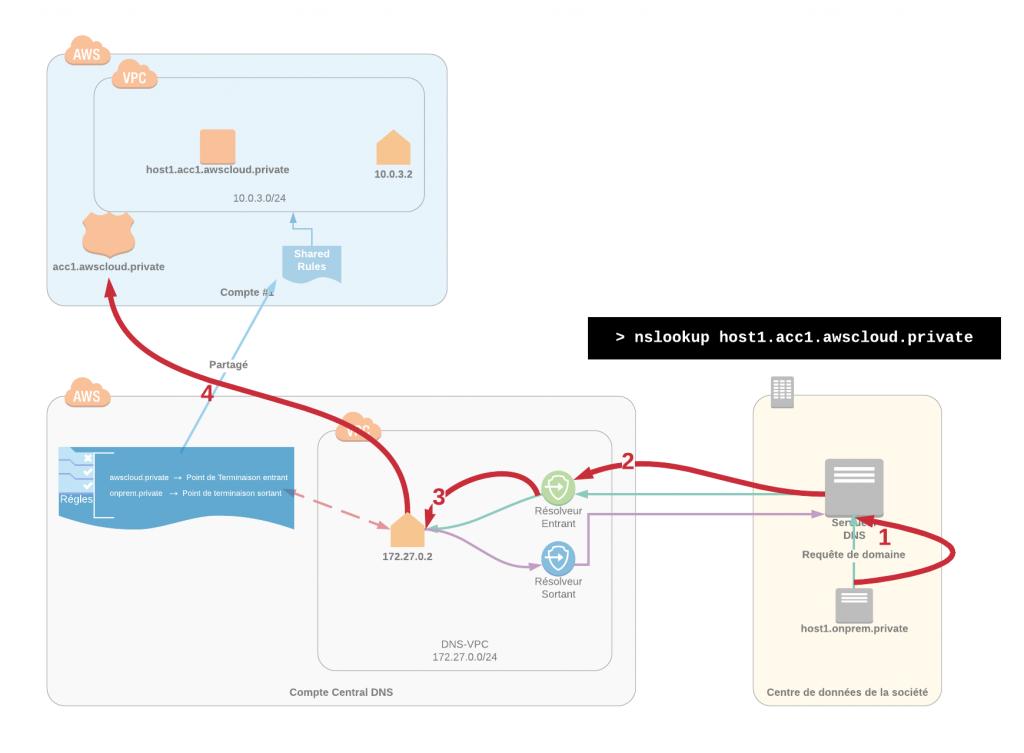 Cas d'usage décrivant comment les charges de travail sur site sont capable de résoudre les domaines privés dans votre environnement AWS.