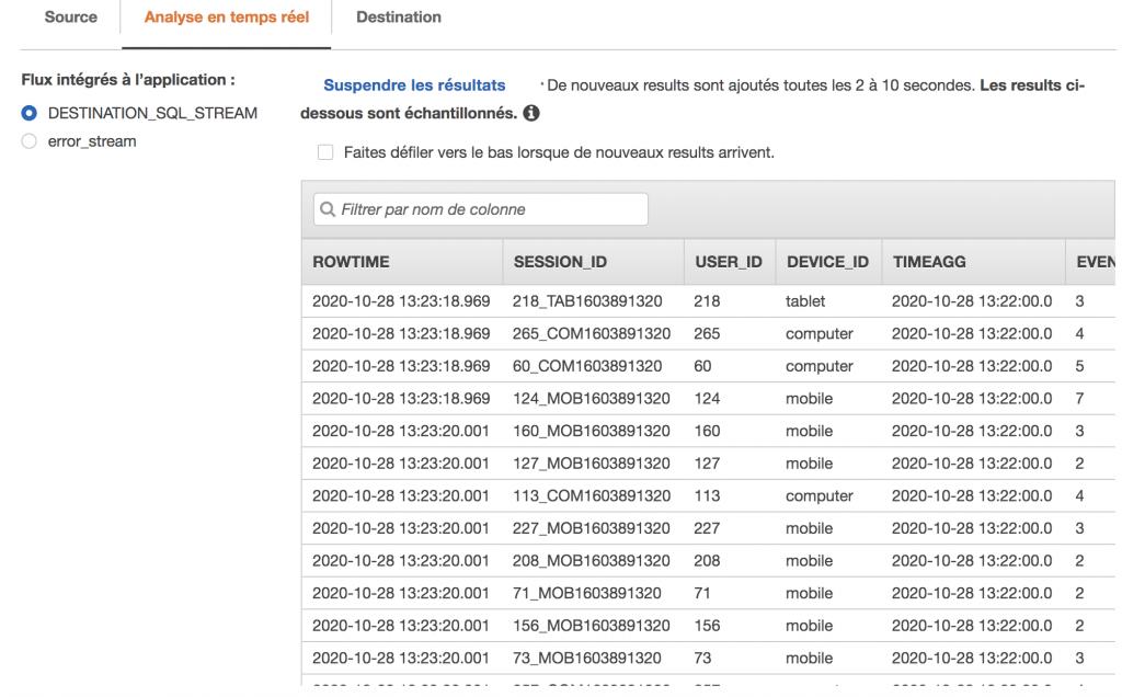 Amazon Kinesis - Tests de destination