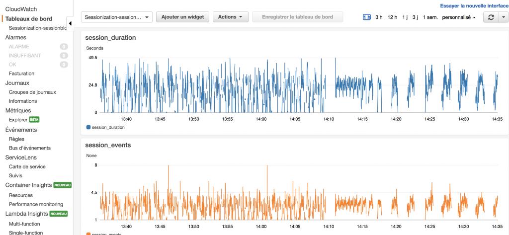 Amazon CloudWatch - Résultats & Dashboard