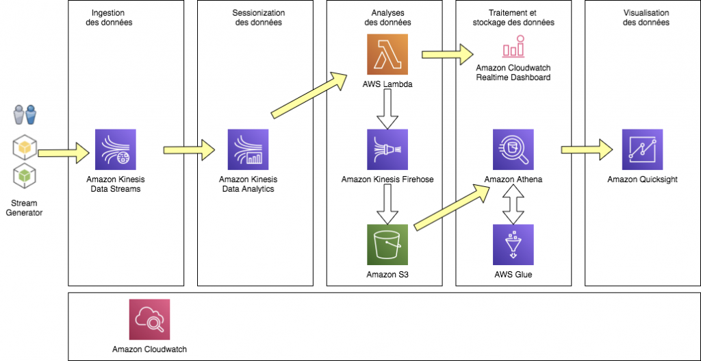 Sessionalization - Architecture de la solution