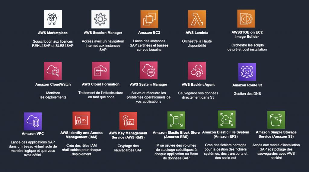 Services AWS intégrés avec Launch Wizard