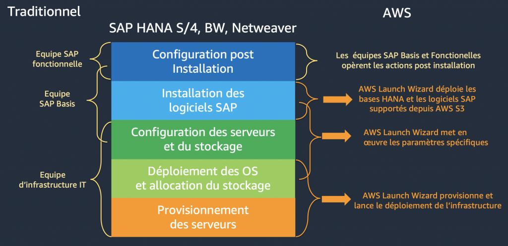 Comporaison modèle opératoire SAP on AWS vs on-premises