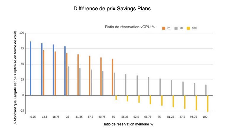 différence de prix saving plans