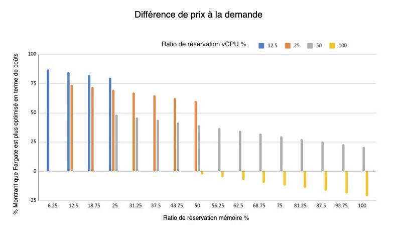 difference prix à la demande