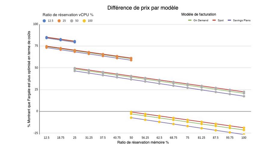 différence prix par modèle