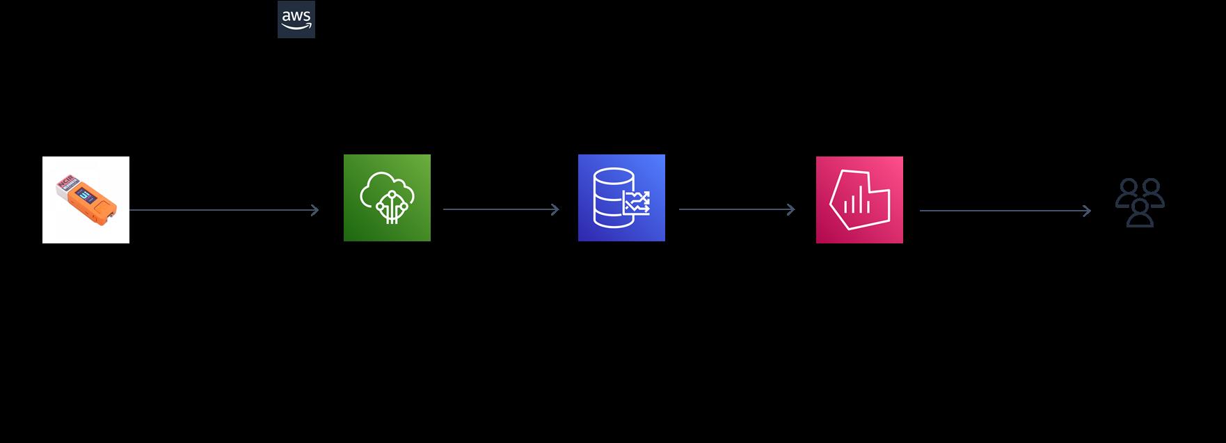Schéma d'architecture montrant le flux de données provenant de M5StickC, IoT Core, Timestream, et AMG jusqu'aux utilisateurs finaux.