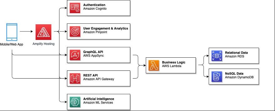 Contoh arsitektur AWS, dibangun dan diterapkan menggunakan AWS Amplify dan AWS CDK