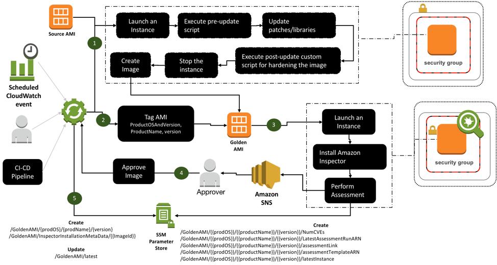 Golden AMI creation process architecture diagram