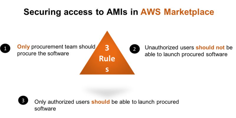 securing aws marketplace ami
