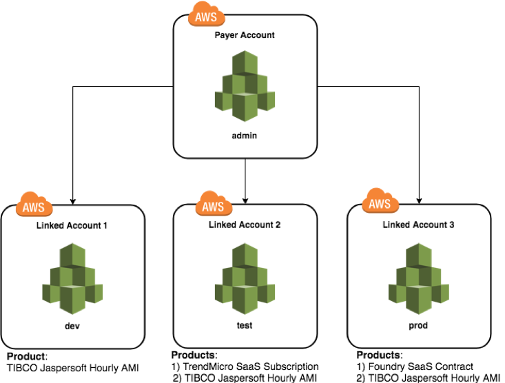 hierarchy of master member accounts aws marketplace