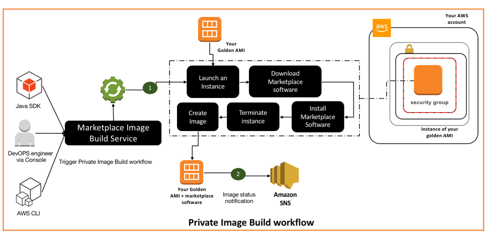 Extend your approved golden AMI with AWS Marketplace Private Image