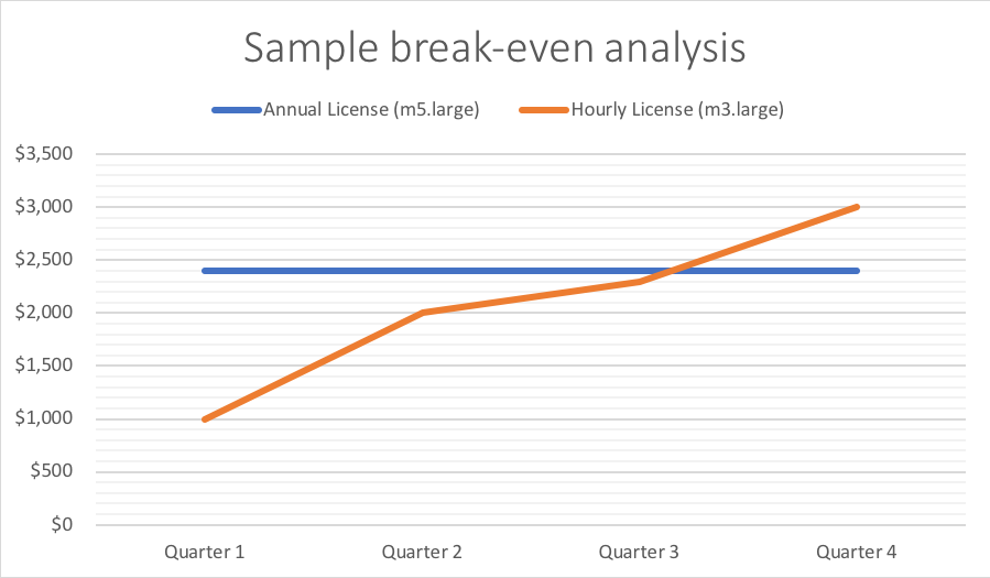 sample break-even analysis for annual pricing