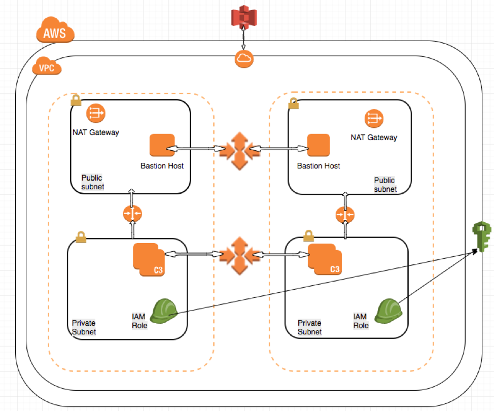 ClougFormation AWS Marketplace AMI reference architecture