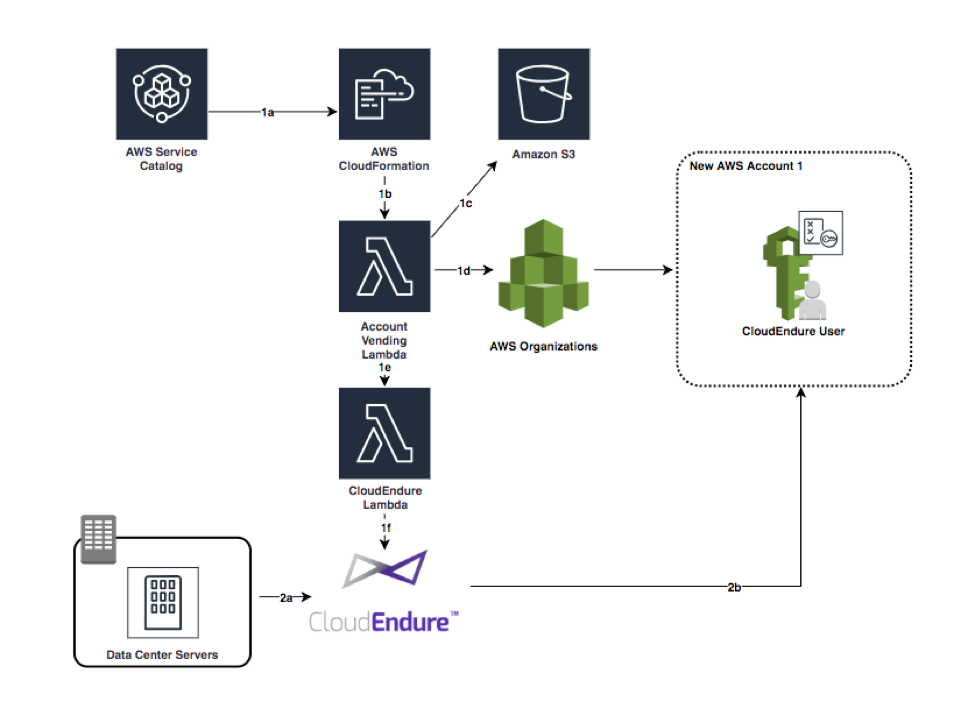 CloudEndure architecture diagram