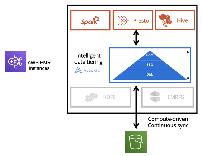 Alluxio data orchestration Amazon EMR